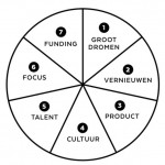 model van de zeven essentials