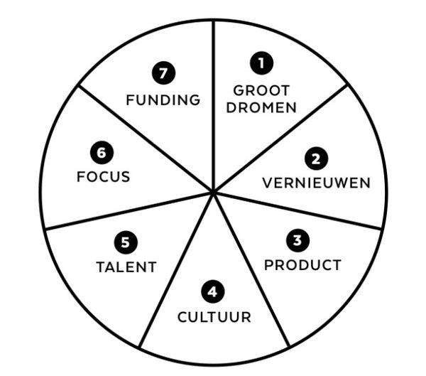 model van de zeven essentials